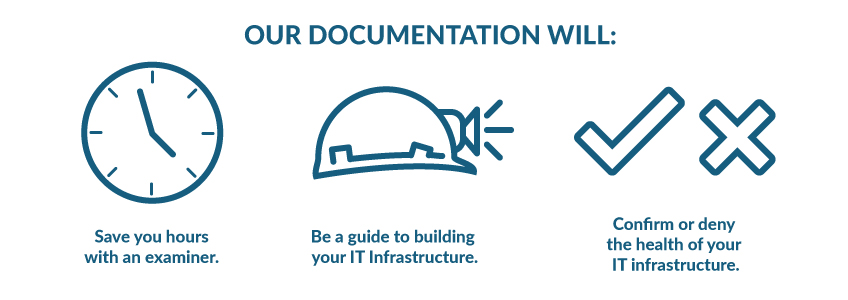 "Info graph of our documentation process: Clock: ""save you hours with an examiner."" Hardhat: ""Be a guide to building your IT infrastructure."" Check and cross: ""Confirm or deny the health of your IT infrastructure."""